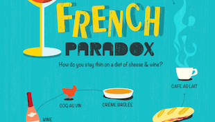 French Paradox 法式矛盾