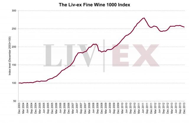 伦敦国际葡萄酒交易所 - Liv-ex