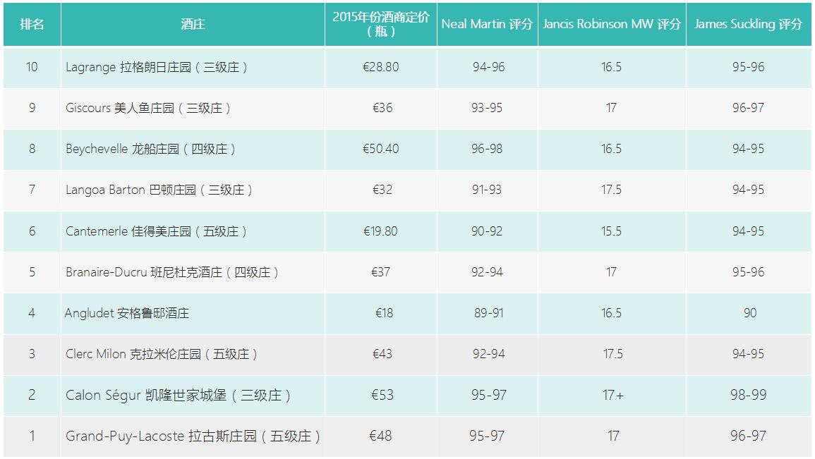 LIV-EX'S 2016年份波尔多最具性价比期酒TOP10