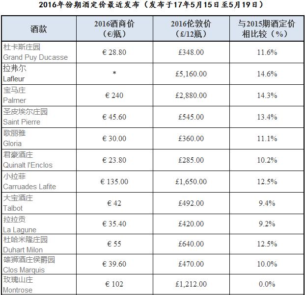 波尔多2016期酒继续发布  涨价仍是主流趋势