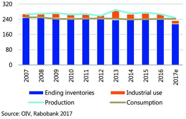 """""""产量低+利润薄""""—2018葡萄酒市场或将严重紧缩"""