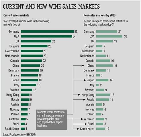 ProWein市场调查:国际葡萄酒市场的现状及前景