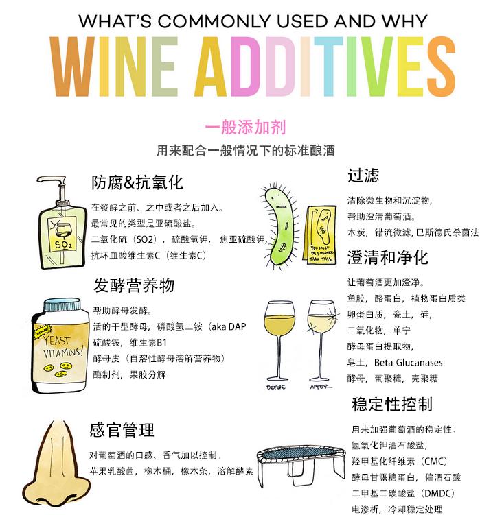 关于葡萄酒添加剂的全部解释