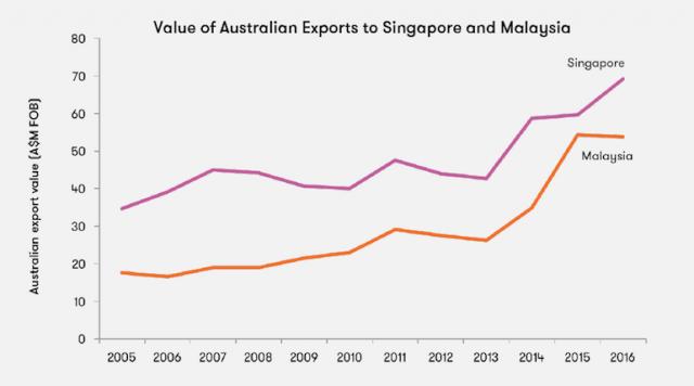 澳洲葡萄酒看好新加坡和马来西亚市场前景