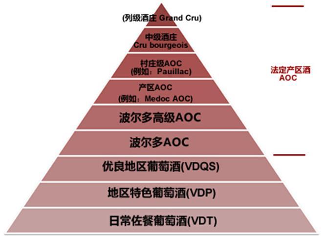 到aoc的金字塔中,殊不知它们是完全不同的体系,一个是原产地保护制度